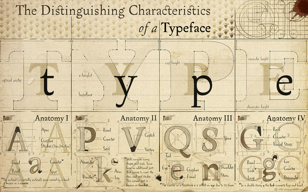 The distinguishing Characteristics of a Typeface